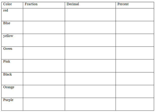Number Names Worksheets fractions decimals and percents – Fraction to Decimal to Percent Worksheet